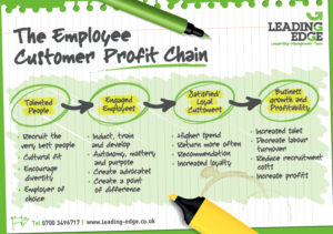 draft-leading-edge-profit-chain